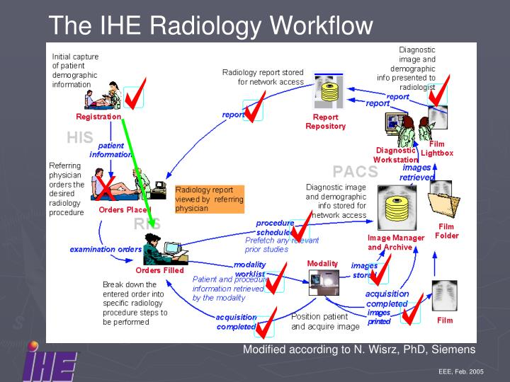 The IHE Radiology Workflow
