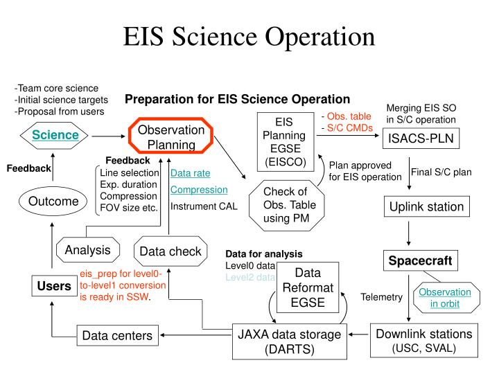Eis science operation