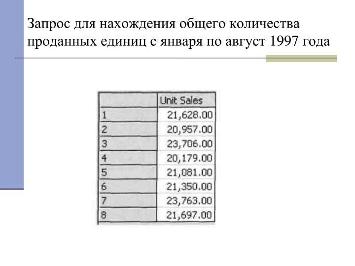 Запрос для нахождения общего количества проданных единиц с января по август 1997 года