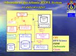 schematic of the atlantic rtwl system a collaborative effort