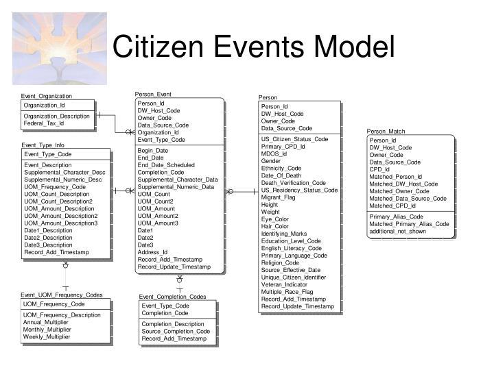 Citizen Events Model