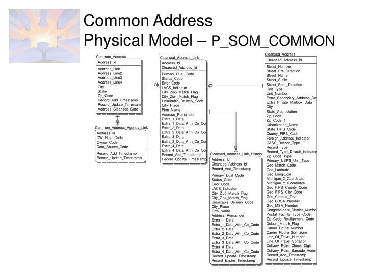 Common Address