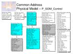 common address physical model p som control