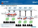 target state infrastructure dw architecture cont d2