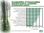 acceptability of conservation important factors to acceptability of conservation contract