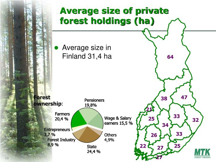 Average size of private forest holdings (ha)
