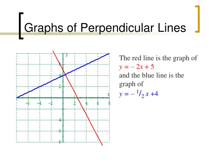 Graphs of Perpendicular Lines
