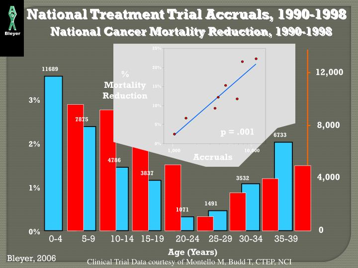 National Cancer Mortality Reduction, 1990-1998