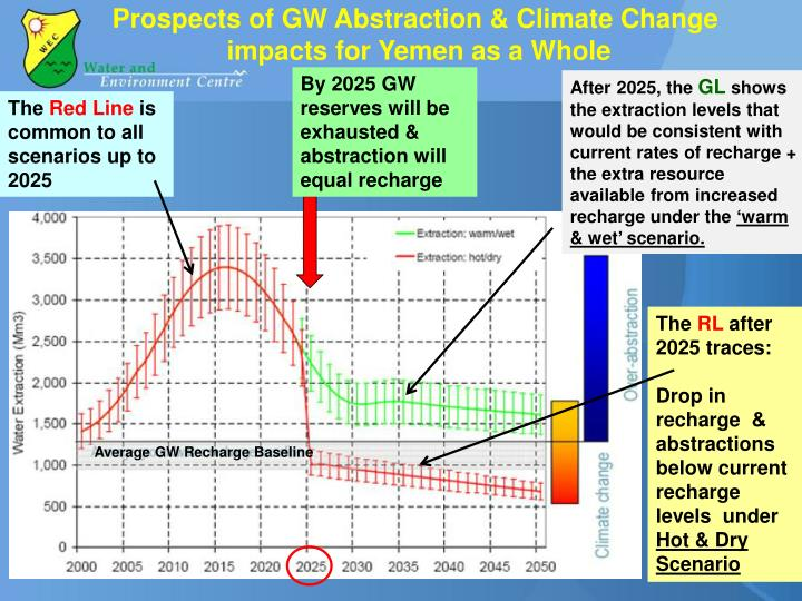 Prospects of GW Abstraction & Climate Change