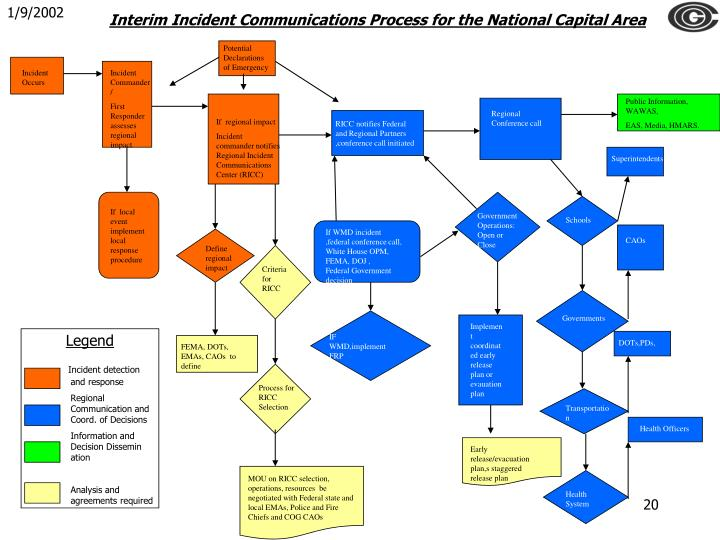 Interim Incident Communications Process for the National Capital Area