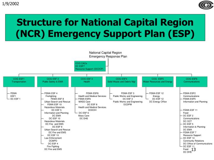 Structure for National Capital Region (NCR) Emergency Support Plan (ESP)