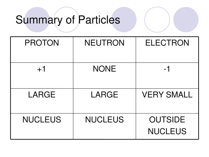 Summary of Particles