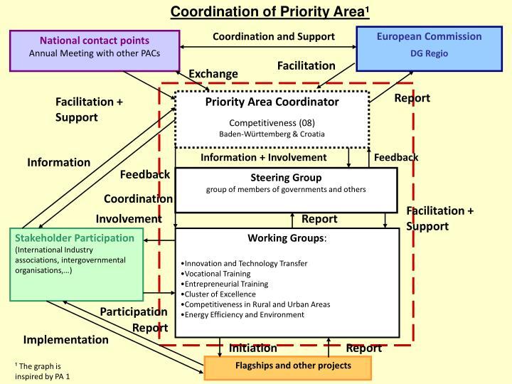 Coordination of Priority Area