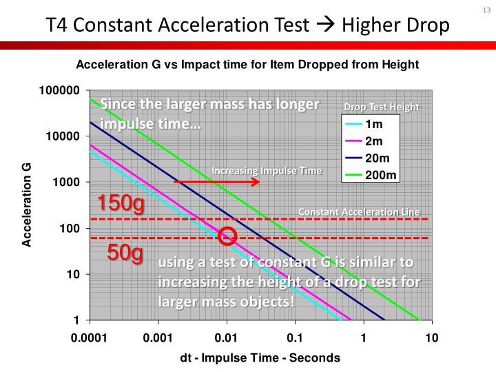 T4 Constant Acceleration Test