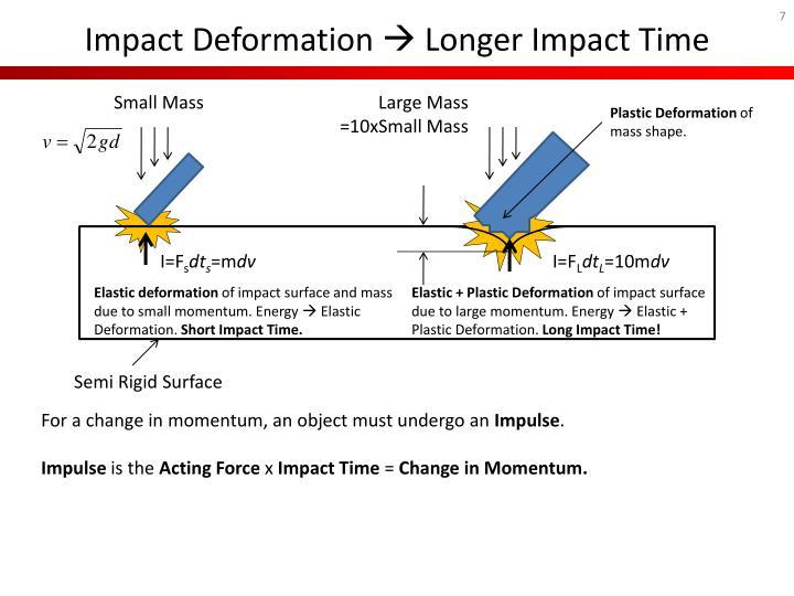 Impact Deformation