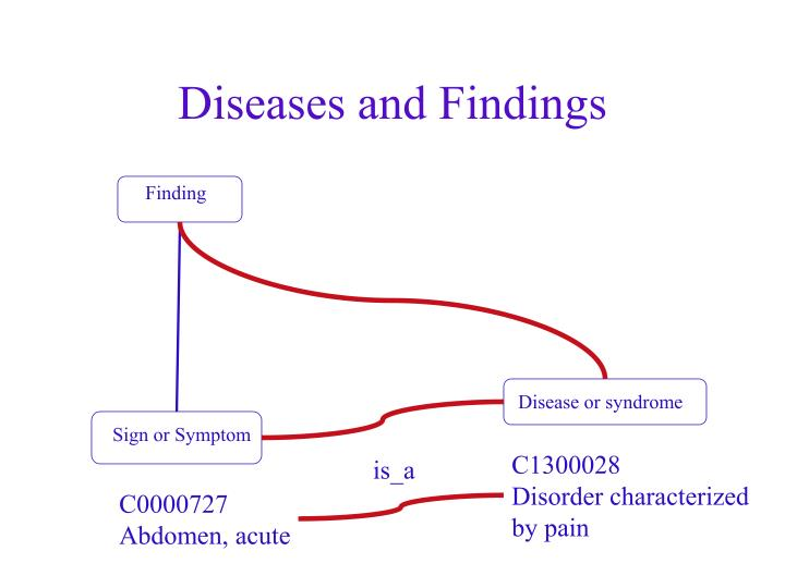 Diseases and Findings