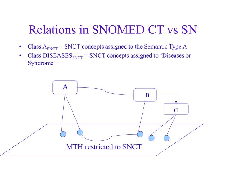 Relations in SNOMED CT vs SN