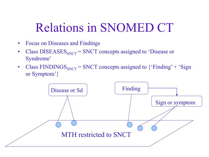 Relations in SNOMED CT