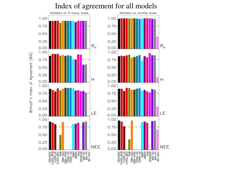 Index of agreement for all models