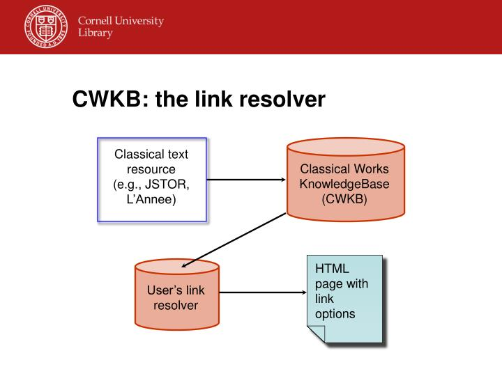 CWKB: the link resolver