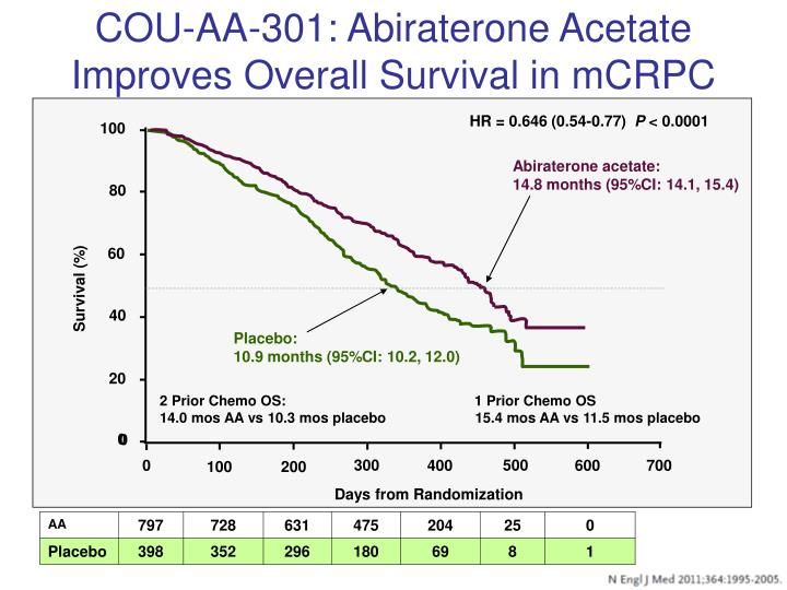 COU-AA-301: Abiraterone Acetate Improves Overall Survival in mCRPC