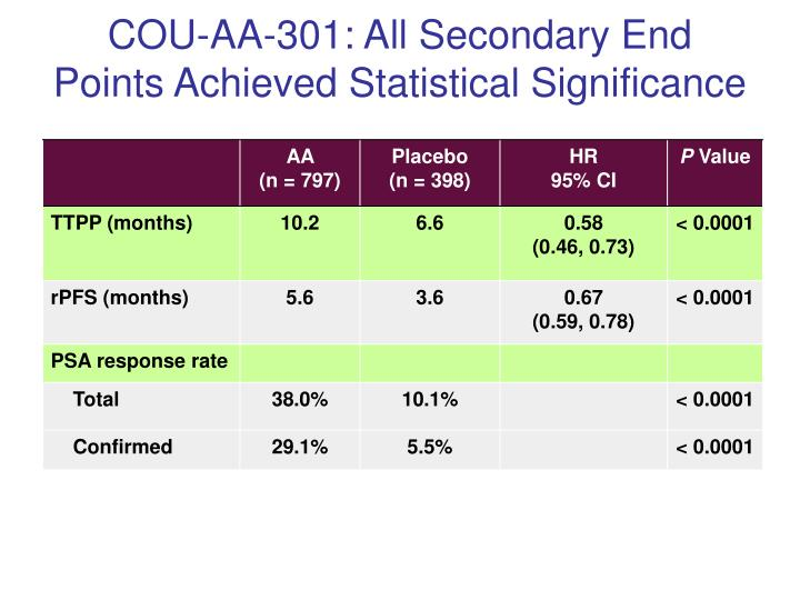 COU-AA-301: All Secondary End Points Achieved Statistical Significance