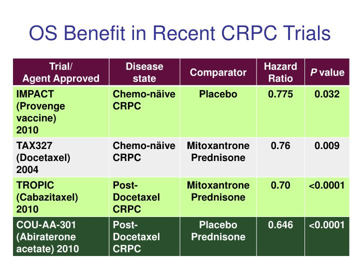 OS Benefit in Recent CRPC Trials