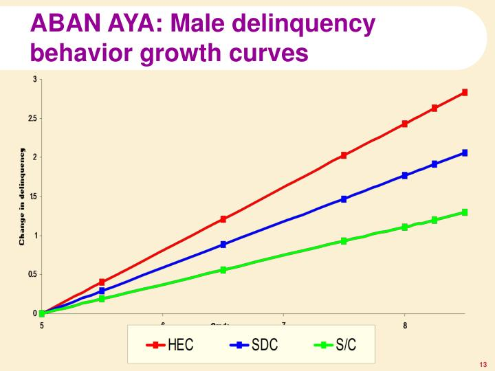 ABAN AYA: Male delinquency behavior growth curves
