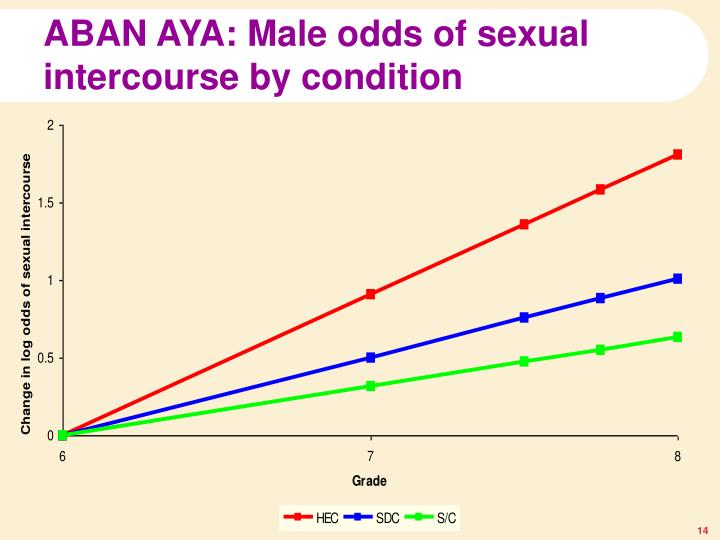 ABAN AYA: Male odds of sexual intercourse by condition