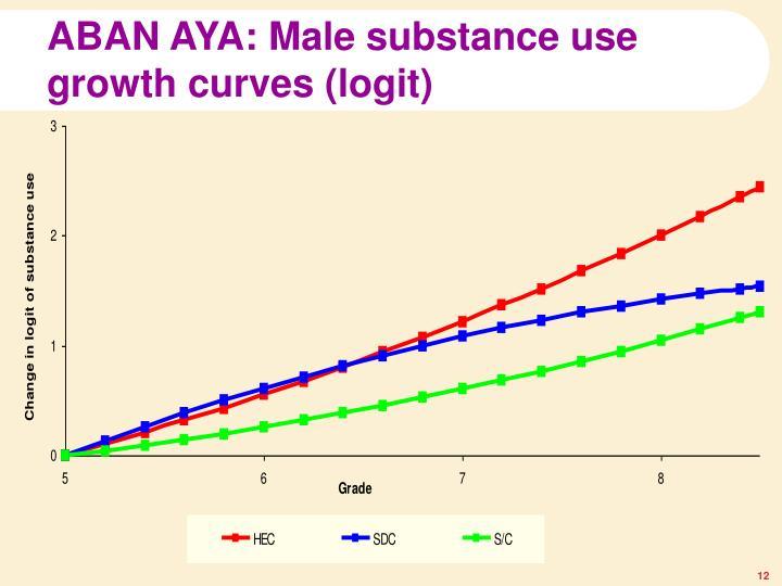 ABAN AYA: Male substance use growth curves (logit)