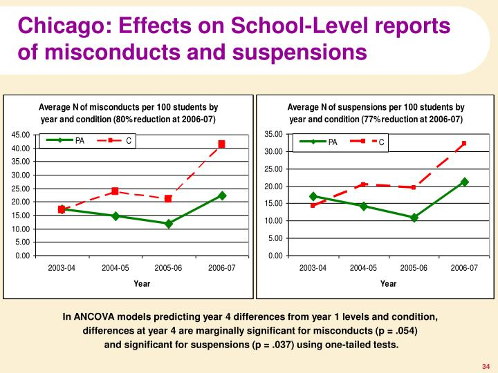 Chicago: Effects on School-Level reports of misconducts and suspensions