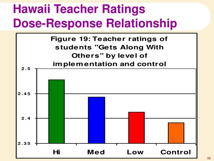 Hawaii Teacher Ratings