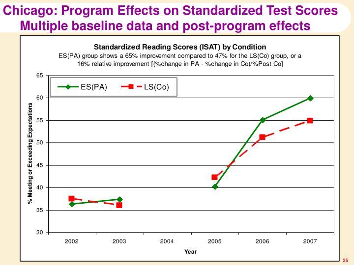Chicago: Program Effects on Standardized Test Scores