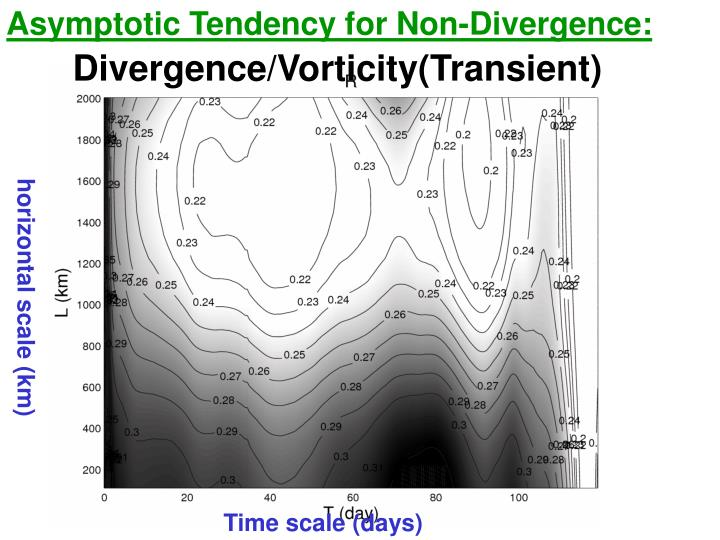 Asymptotic Tendency for Non-Divergence: