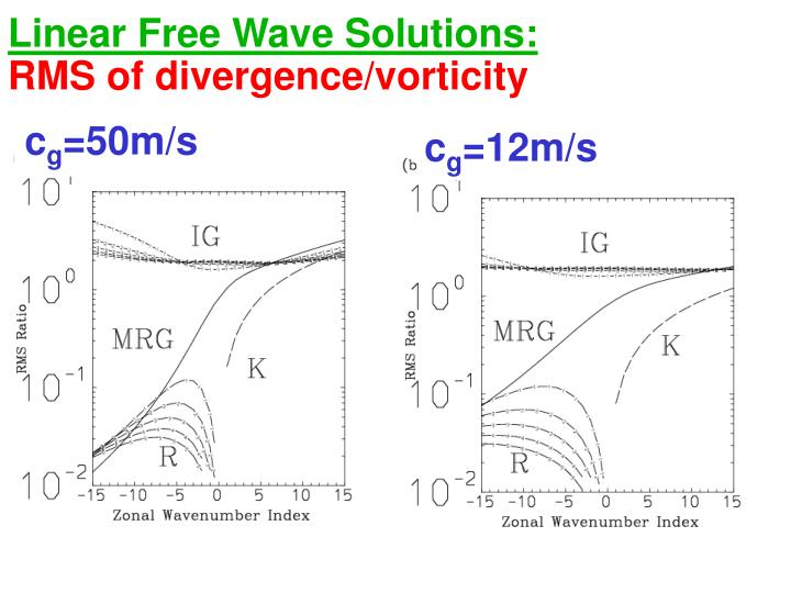 Linear Free Wave Solutions:
