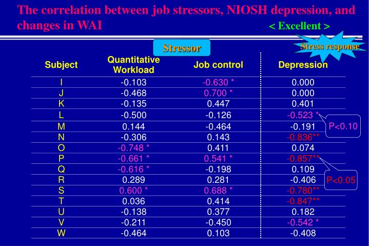 The correlation between job stressors, NIOSH depression, and changes in WAI