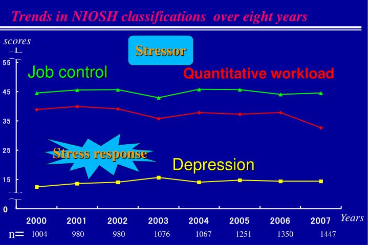 Trends in NIOSH classifications  over eight years