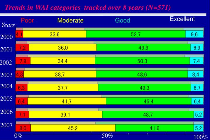 Trends in WAI categories  tracked over 8 years (N=571)