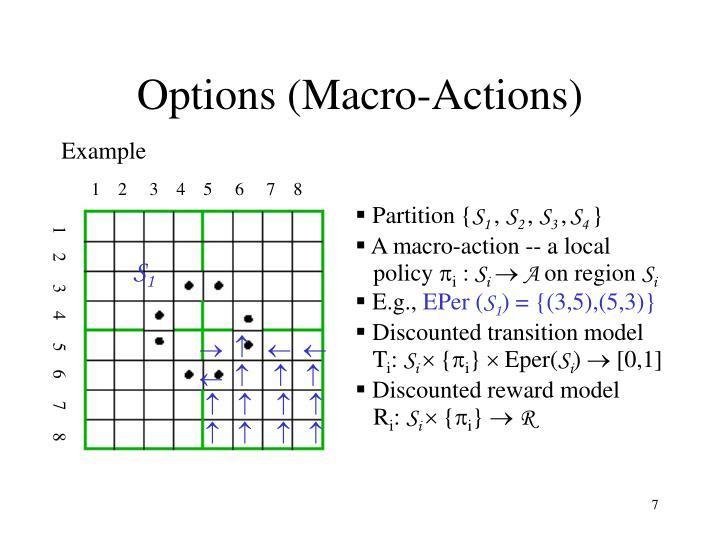Options (Macro-Actions)