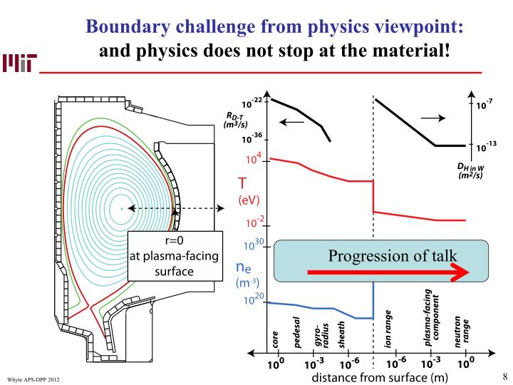 Boundary challenge from physics viewpoint: