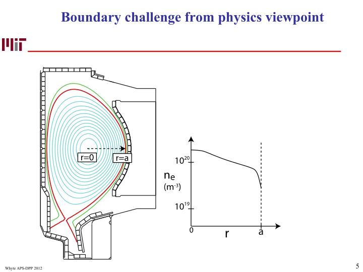 Boundary challenge from physics viewpoint