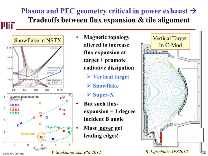 Plasma and PFC geometry critical in power exhaust
