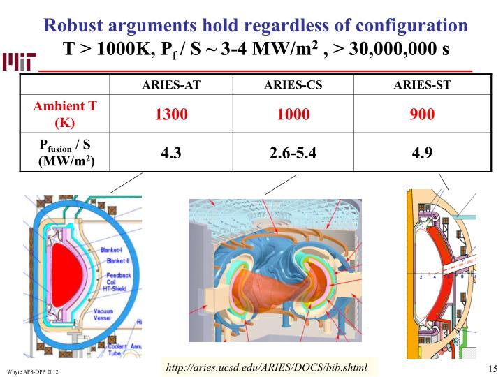 Robust arguments hold regardless of configuration