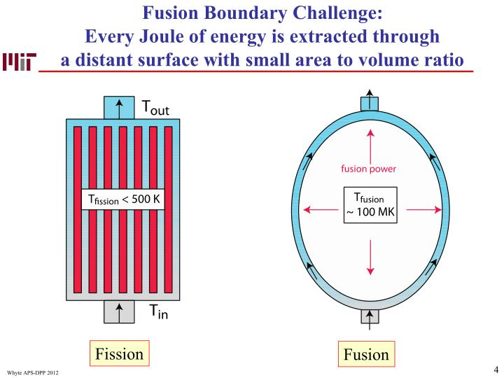 Fusion Boundary Challenge: