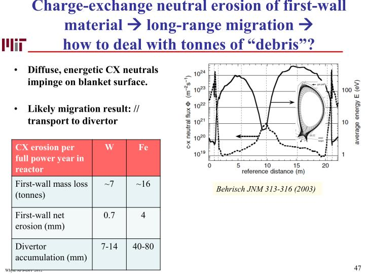 Charge-exchange neutral erosion of first-wall material