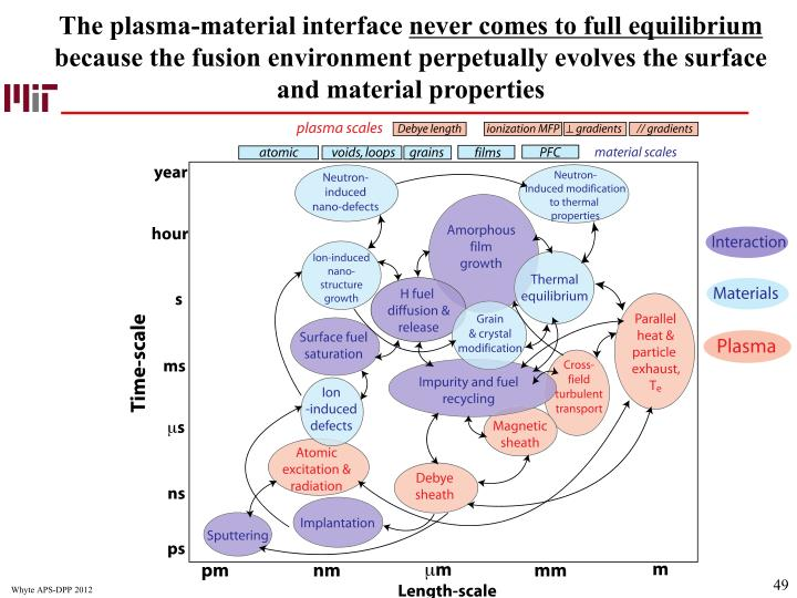 The plasma-material interface