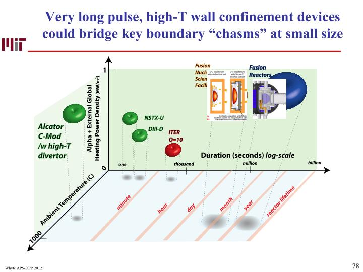 Very long pulse, high-T wall confinement devices could bridge key boundary