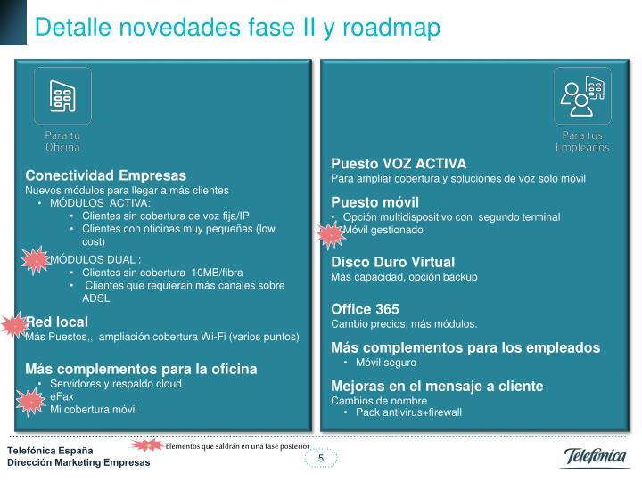 Detalle novedades fase II y roadmap