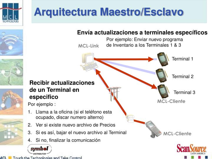 Arquitectura Maestro/Esclavo
