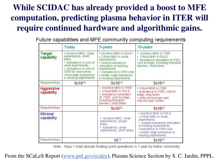 While SCIDAC has already provided a boost to MFE computation, predicting plasma behavior in ITER will require continued hardware and algorithmic gains.